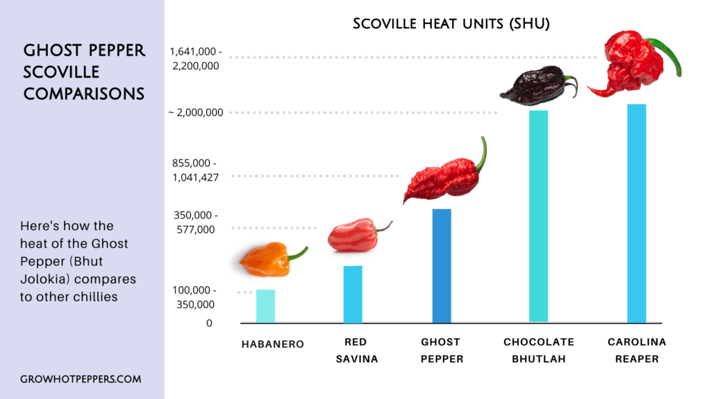 ghost pepper scoville chart